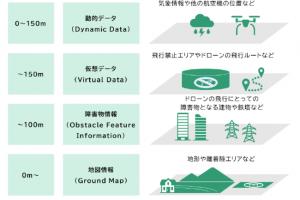【ニュース】ドローン用の地理空間情報に関する国際規格が、世界で初めての発行